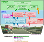 Driving Process diagram